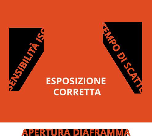 Triangolo esposizione corretta